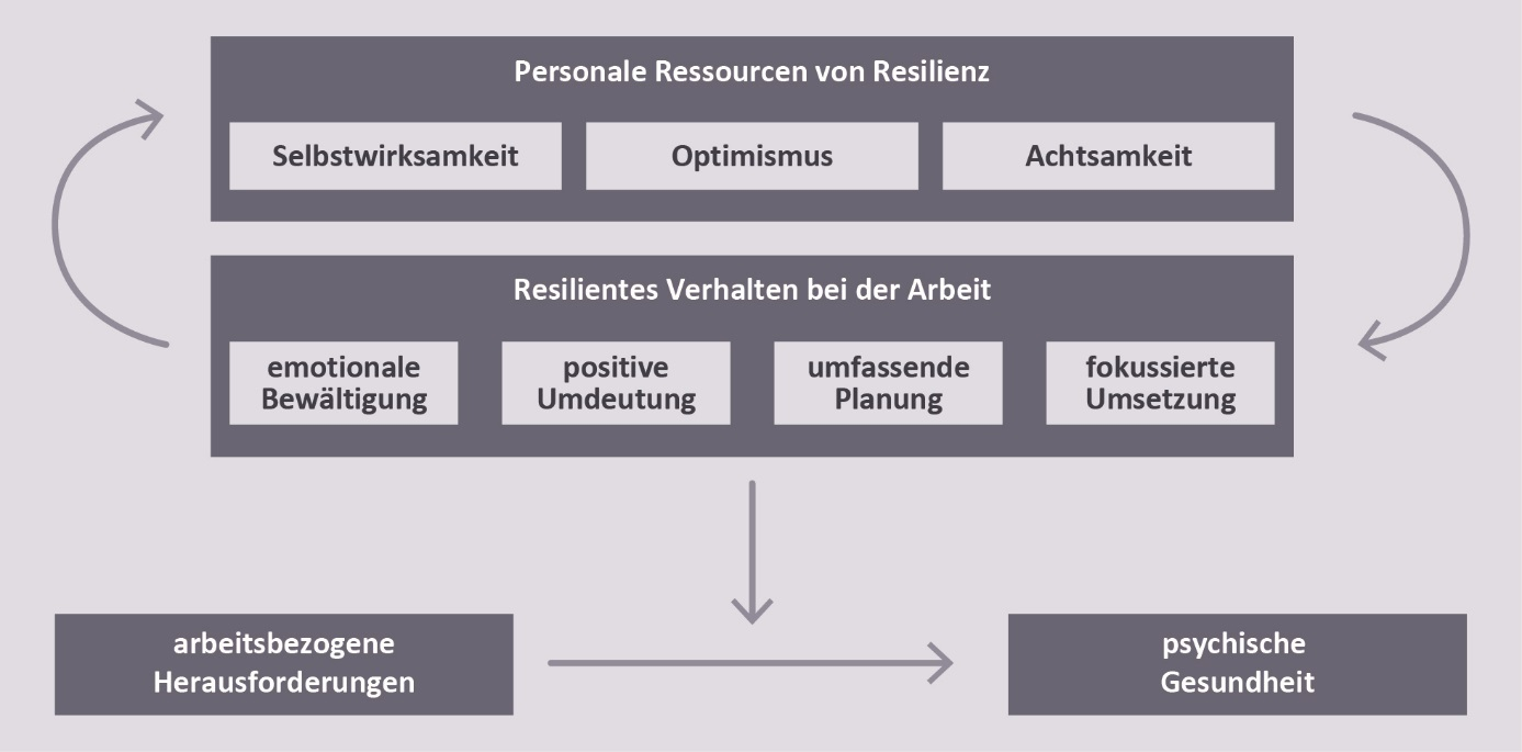 Individuelle Resilienz